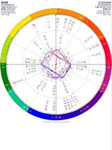渡部建さんの出生図と活動自粛発表時の天体図